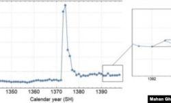 نمودار ۲: آمار مرگ و میر سالانه از ۱۳۳۸ تا ۱۳۹۸/ منبع: غفاری و همکاران (۲۰۲۱)
